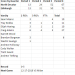 Boys open up conference play with a loss @ Edinburgh
