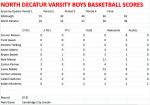 North Varsity Boys fall to the Edinburgh Lancers 62 – 36