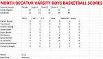 North Boys Varsity Basketball defeat Centerville 51 – 49