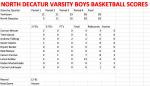 North Boys Varsity Basketball falls to Yorktown 38 – 28