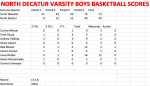 North Boys Varsity Basketball falls to South Decatur 73 – 49