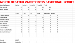 North Boys Varsity Basketball falls short to East Central 58 – 47