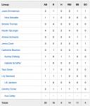 Girls Junior Varsity Softball defeat to Woodlan Jr-Sr 16 – 5