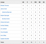 Girls Junior Varsity Softball beats Woodlan Jr-Sr 11 – 1