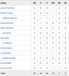 Girls Junior Varsity Softball beats Heritage 19 – 7