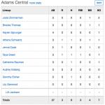 Girls Junior Varsity Softball falls to South Adams 5 – 3