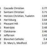 CCHS 1st in Academic All-State Boys' Basketball