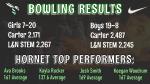 Girls Varsity Bowling falls to L&N STEM Academy 20 – 7