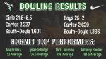 Boys Varsity Bowling beats South Doyle 25 – 2