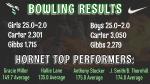 Girls Varsity Bowling beats Gibbs 25 – 2