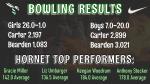 Boys Varsity Bowling falls to Bearden 20 – 7