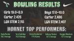 Girls Varsity Bowling beats L&N STEM Academy 19 – 8
