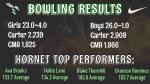 Boys Varsity Bowling beats Career Magnet Academy 26 – 1