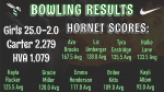 Girls Varsity Bowling beats Hardin Valley 25 – 2