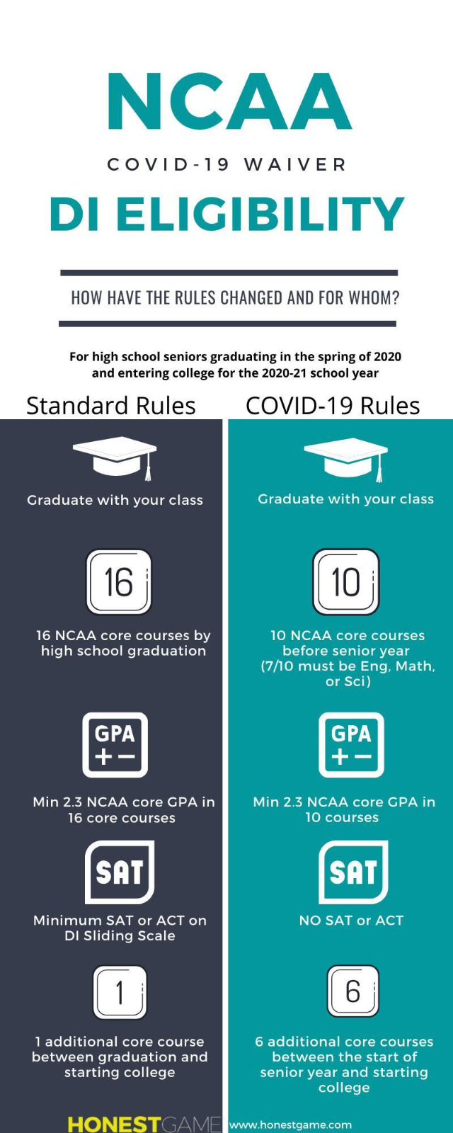 How have the NCAA Eligibility Rules changed for Senior Athletes
