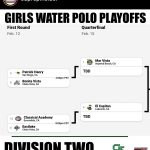 Women's Water Polo Earns #9-seed in CIF Playoffs