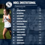 Blue Streaks Win NDCL Invitational