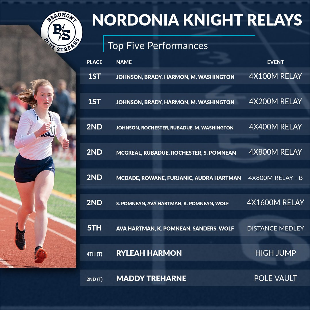 Track and Field Team Takes Sixth at Nordonia Knight Relays