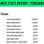 North Dallas Booster Club website ranks No. 5 in the state