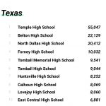 North Dallas Booster Club website ranked No. 3 in latest Texas rankings