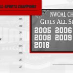 Girls sports share the NWOAL All-Sports Championship