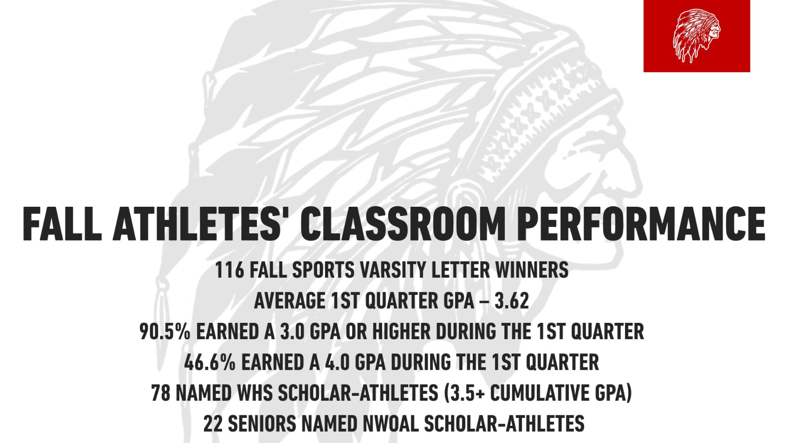 Fall Athletes Excel in the Classroom