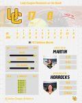 Softball Outplays the RPI, Dominates Delta!