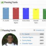 QB PJ Garrett #1 in the state in passing yards
