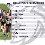 UHS Girls XCountry Team Wins the Zumbach Invitational