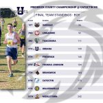 Boys Cross Country shine at FredCo Championship