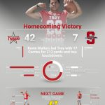 Trojans Defeat Indians on Homecoming