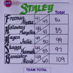 Girls Varsity Golf finishes 1st place at MSHSAA Districts!
