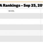 Volleyball Ranked #3 After Week 6
