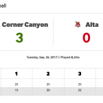 Chargers Volleyball Takes Down Alta in 3 Sets!