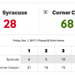 Lady Chargers win big over Syracuse
