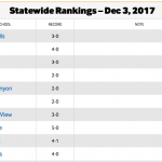Lady Chargers Basketball #5 in state-wide rankings