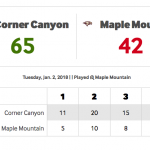 Men's Basketball Defeats Maple Mountain