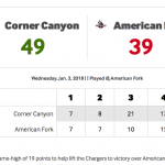 Lady Chargers Basketball Defeats American Fork