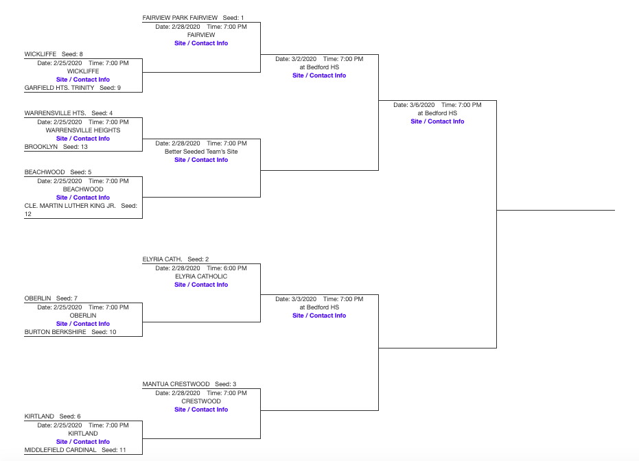 OHSAA Division 3 Bedford District Bracket