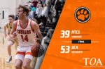 Cougars fall to DCA 53-39