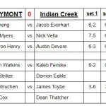 Boys Varsity Tennis beats Indian Creek 5 – 0