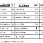 Boys Varsity Tennis beats McKinley 3 – 2