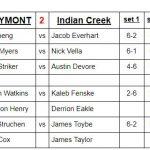 Boys Varsity Tennis beats Indian Creek 3 – 2