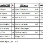 Boys Varsity Tennis beats Central Christian 5 – 0