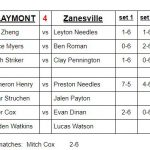 Boys Varsity Tennis falls to Zanesville 4 – 1