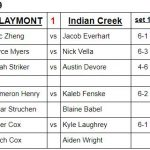 Boys Varsity Tennis beats Indian Creek 4 – 1