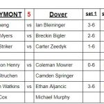 Boys Varsity Tennis falls to Dover 5 – 0