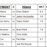 Boys Varsity Tennis falls to Hiland 4 – 1