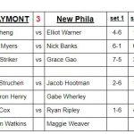 Boys Varsity Tennis falls to New Philadelphia 3 – 2
