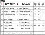 Girls Varsity Tennis beats Zanesville 4 – 1